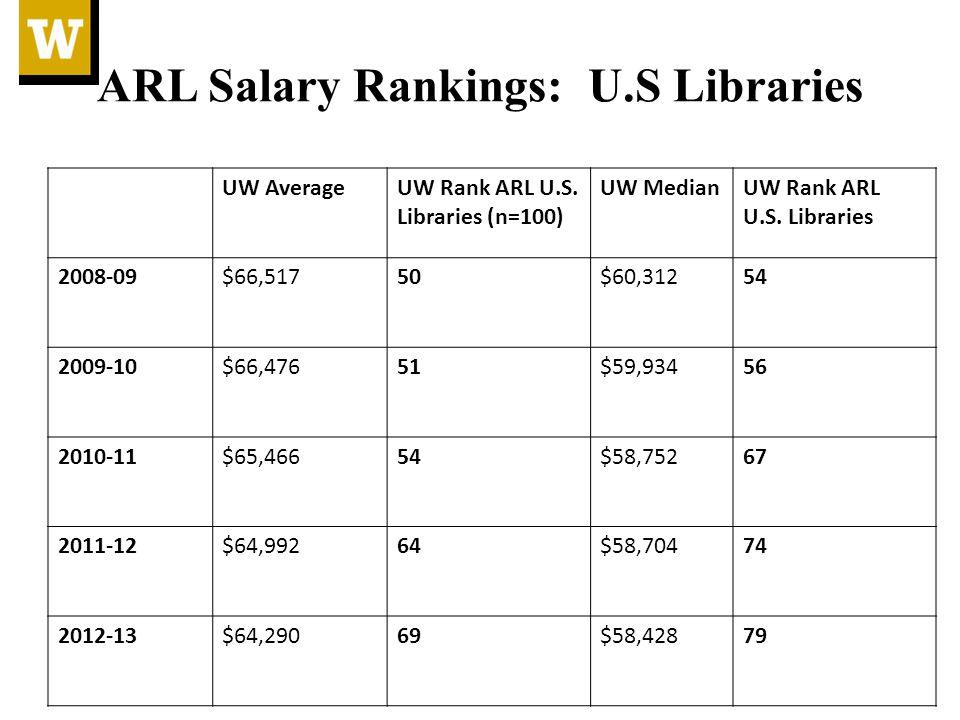 ARL Salary Rankings: U.S Libraries UW AverageUW Rank ARL U.S.