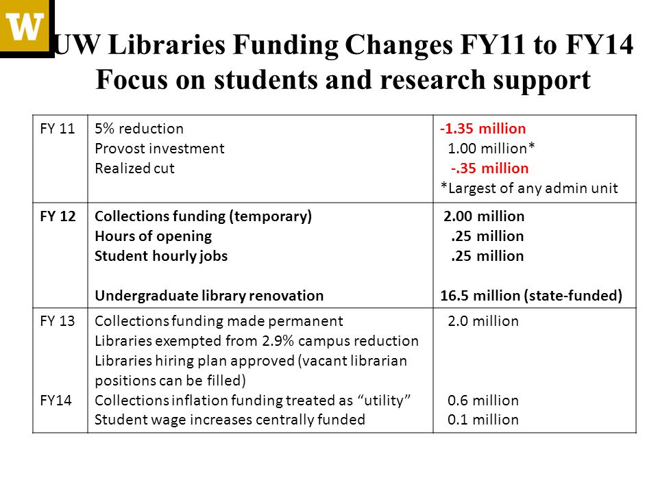 UW Libraries Funding Changes FY11 to FY14 Focus on students and research support FY 115% reduction Provost investment Realized cut -1.35 million 1.00 million* -.35 million *Largest of any admin unit FY 12Collections funding (temporary) Hours of opening Student hourly jobs Undergraduate library renovation 2.00 million.25 million 16.5 million (state-funded) FY 13 FY14 Collections funding made permanent Libraries exempted from 2.9% campus reduction Libraries hiring plan approved (vacant librarian positions can be filled) Collections inflation funding treated as utility Student wage increases centrally funded 2.0 million 0.6 million 0.1 million