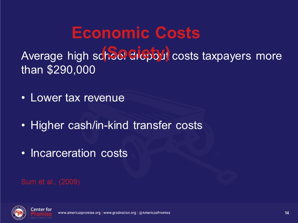 14 Average high school dropout costs taxpayers more than $290,000 Lower tax revenue Higher cash/in-kind transfer costs Incarceration costs Sum et al.,