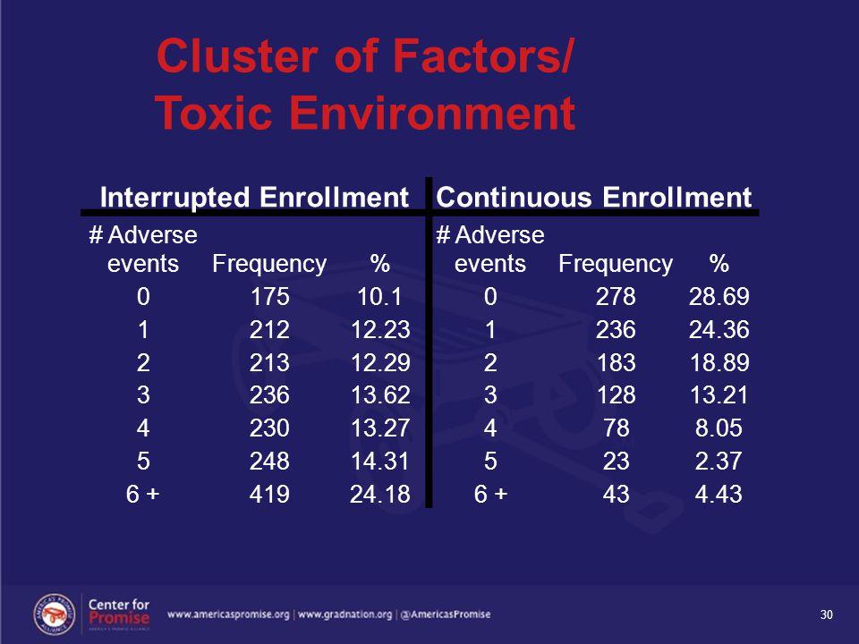 30 Interrupted EnrollmentContinuous Enrollment # Adverse eventsFrequency% # Adverse eventsFrequency% 017510.1027828.69 121212.23123624.36 221312.29218318.89 323613.62312813.21 423013.274788.05 524814.315232.37 6 +41924.186 +434.43 Cluster of Factors/ Toxic Environment