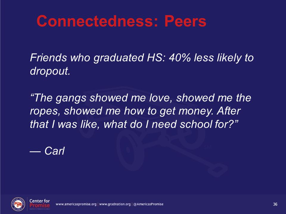 "36 Connectedness: Peers Friends who graduated HS: 40% less likely to dropout. ""The gangs showed me love, showed me the ropes, showed me how to get mon"