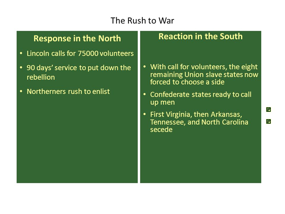 The Rush to War Response in the North Lincoln calls for 75000 volunteers 90 days' service to put down the rebellion Northerners rush to enlist Reaction in the South With call for volunteers, the eight remaining Union slave states now forced to choose a side Confederate states ready to call up men First Virginia, then Arkansas, Tennessee, and North Carolina secede
