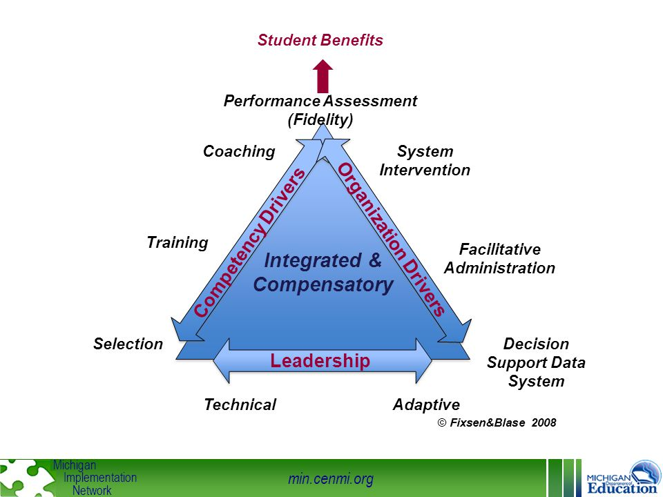min.cenmi.org Michigan Implementation Network Integrated & Compensatory Competency Drivers Organization Drivers Leadership Selection Training Coaching