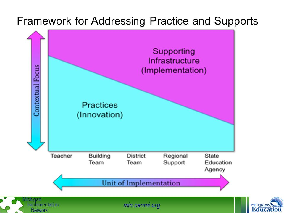 min.cenmi.org Michigan Implementation Network Framework for Addressing Practice and Supports