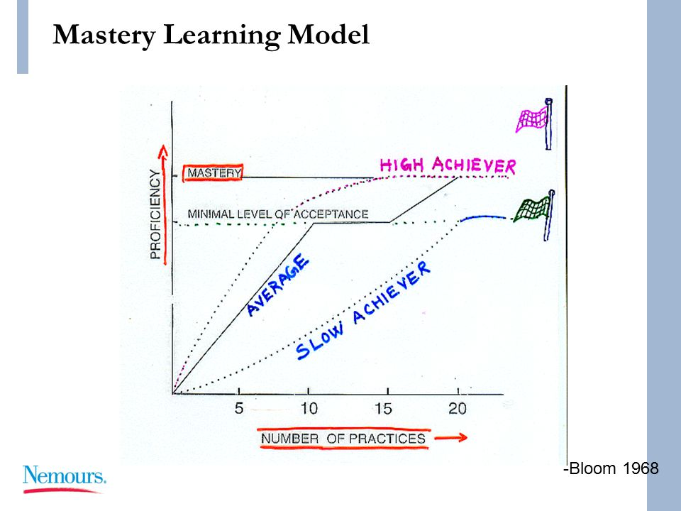 Mastery Learning Model -Bloom 1968