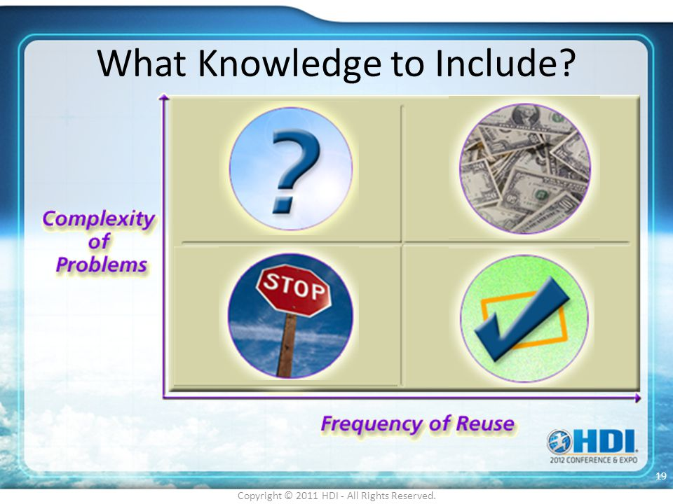 What Knowledge to Include? Copyright © 2011 HDI - All Rights Reserved. 19