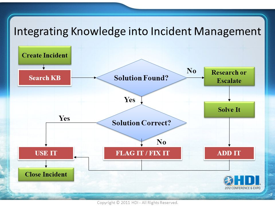 Integrating Knowledge into Incident Management Copyright © 2011 HDI - All Rights Reserved. 7 Create Incident Search KB Solution Found? Solution Correc