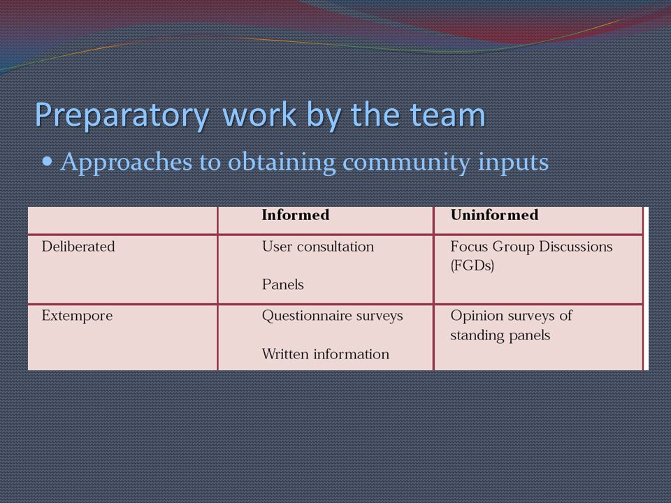 Preparatory work by the team Approaches to obtaining community inputs