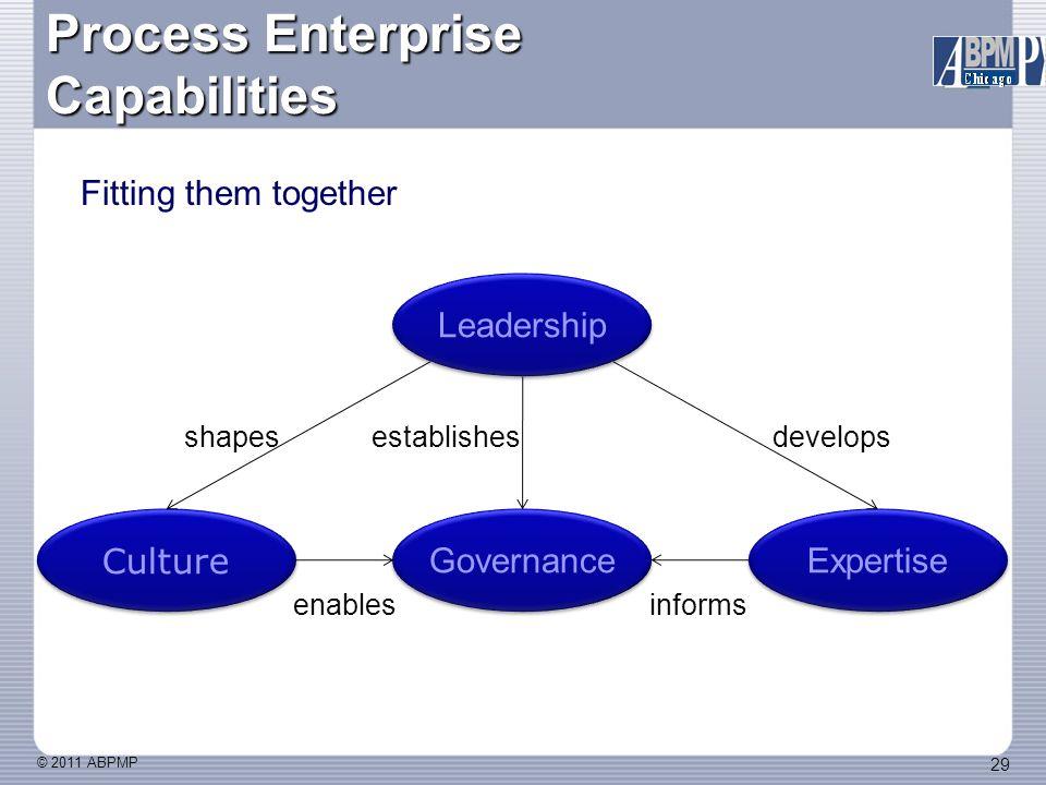 © 2011 ABPMP 29 Process Enterprise Capabilities Fitting them together Culture Governance Expertise Leadership establishesshapesdevelops enablesinforms
