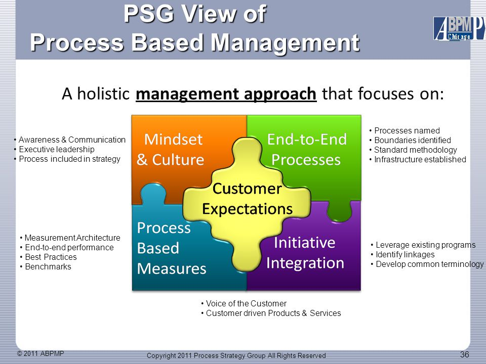 © 2011 ABPMP 36 PSG View of Process Based Management Copyright 2011 Process Strategy Group All Rights Reserved Leverage existing programs Identify linkages Develop common terminology Processes named Boundaries identified Standard methodology Infrastructure established Measurement Architecture End-to-end performance Best Practices Benchmarks Awareness & Communication Executive leadership Process included in strategy Voice of the Customer Customer driven Products & Services A holistic management approach that focuses on: