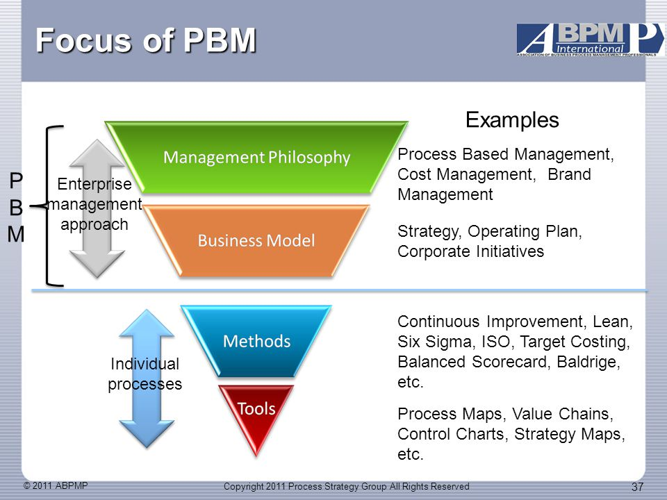 © 2011 ABPMP 37 Focus of PBM Process Maps, Value Chains, Control Charts, Strategy Maps, etc.