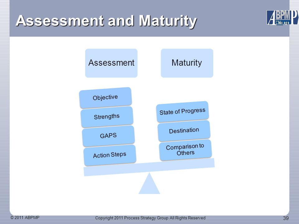 © 2011 ABPMP 39 Assessment and Maturity AssessmentMaturity Action StepsGAPSStrengthsObjective Comparison to Others DestinationState of Progress Copyright 2011 Process Strategy Group All Rights Reserved