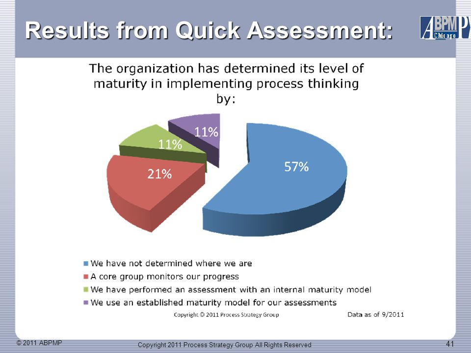 © 2011 ABPMP 41 Results from Quick Assessment: Copyright 2011 Process Strategy Group All Rights Reserved