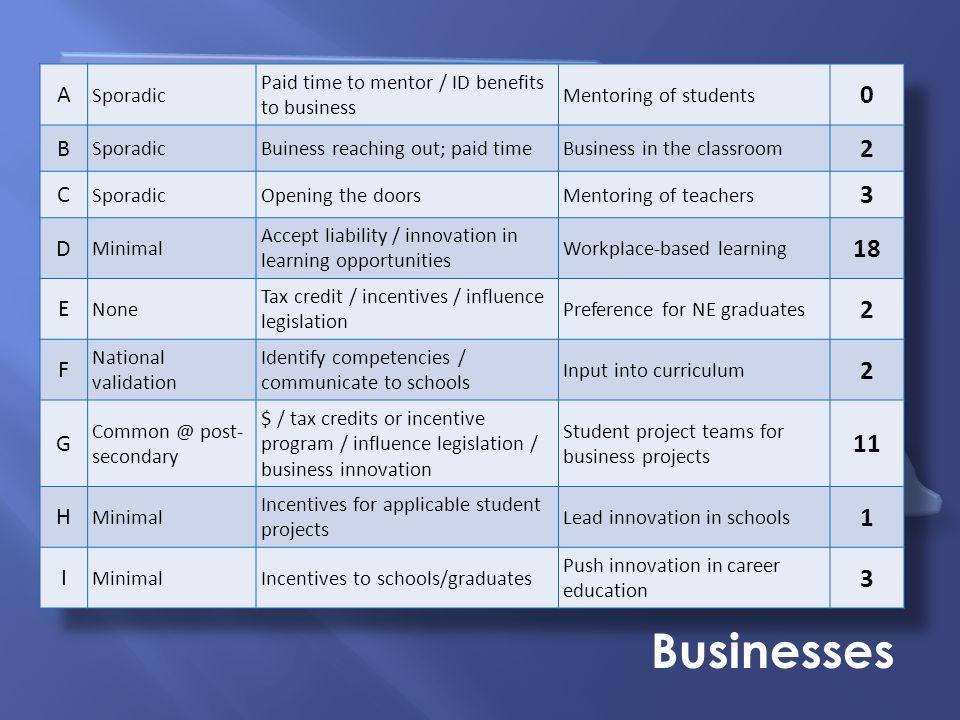 Nebraska Summit on Career Readiness Businesses