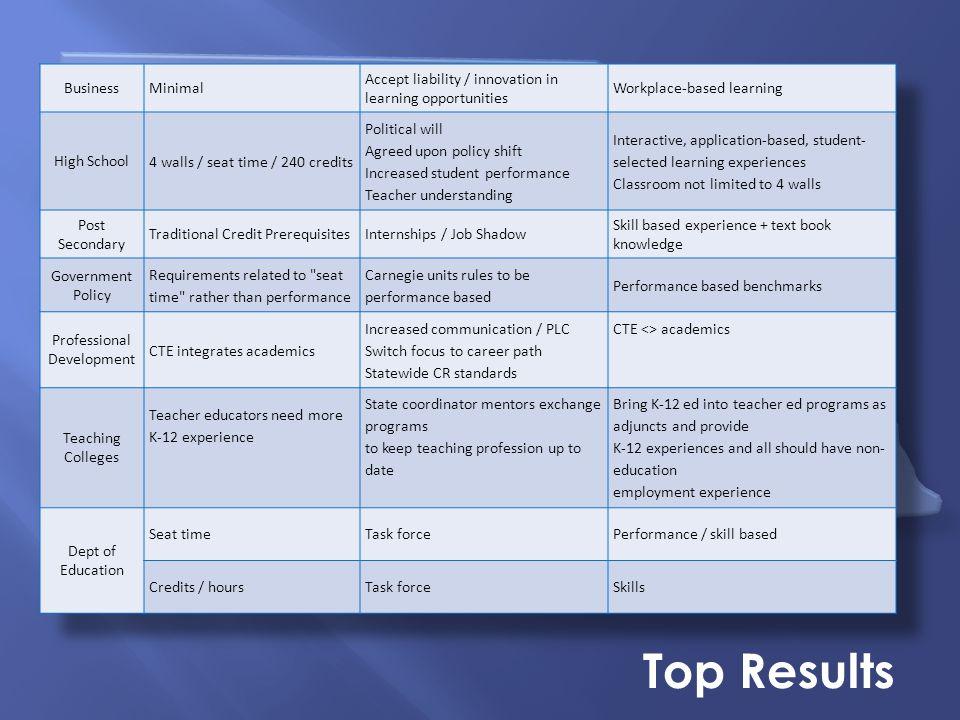 Nebraska Summit on Career Readiness Top Results