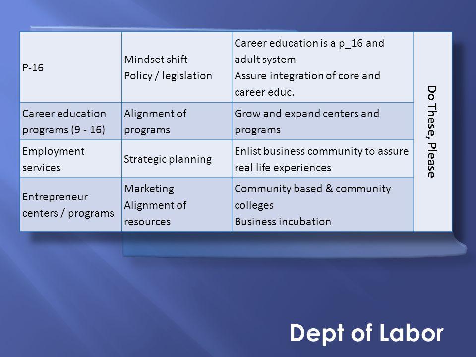 Nebraska Summit on Career Readiness Dept of Labor