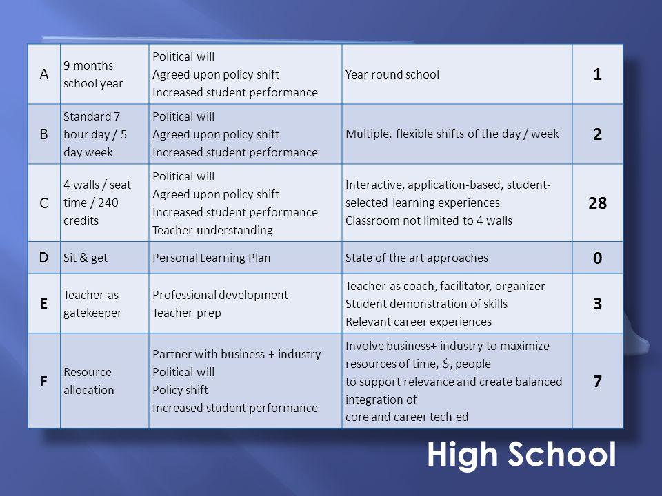 Nebraska Summit on Career Readiness High School