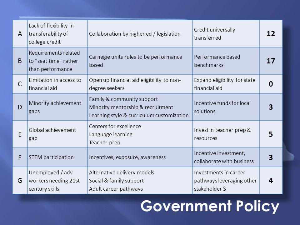 Nebraska Summit on Career Readiness Government Policy