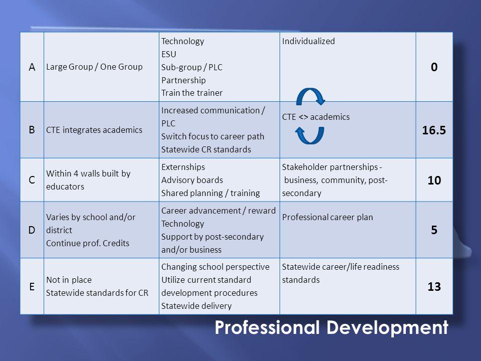 Nebraska Summit on Career Readiness Professional Development