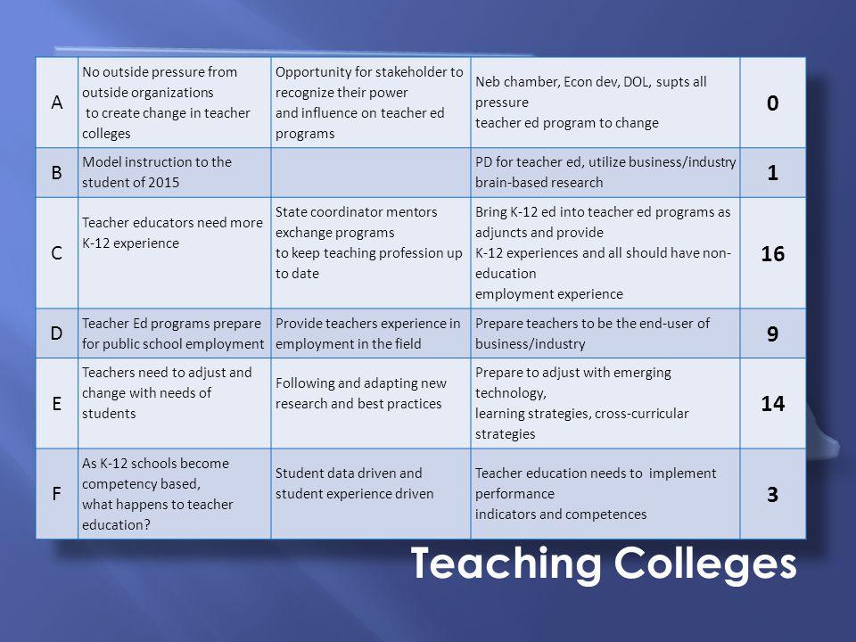 Nebraska Summit on Career Readiness Teaching Colleges