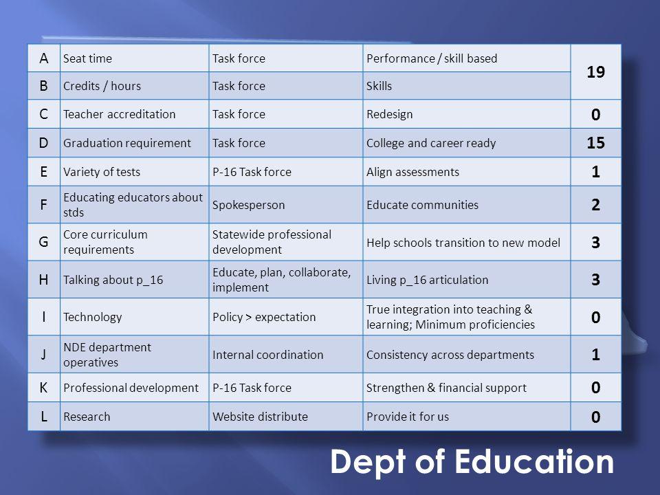Nebraska Summit on Career Readiness Dept of Education