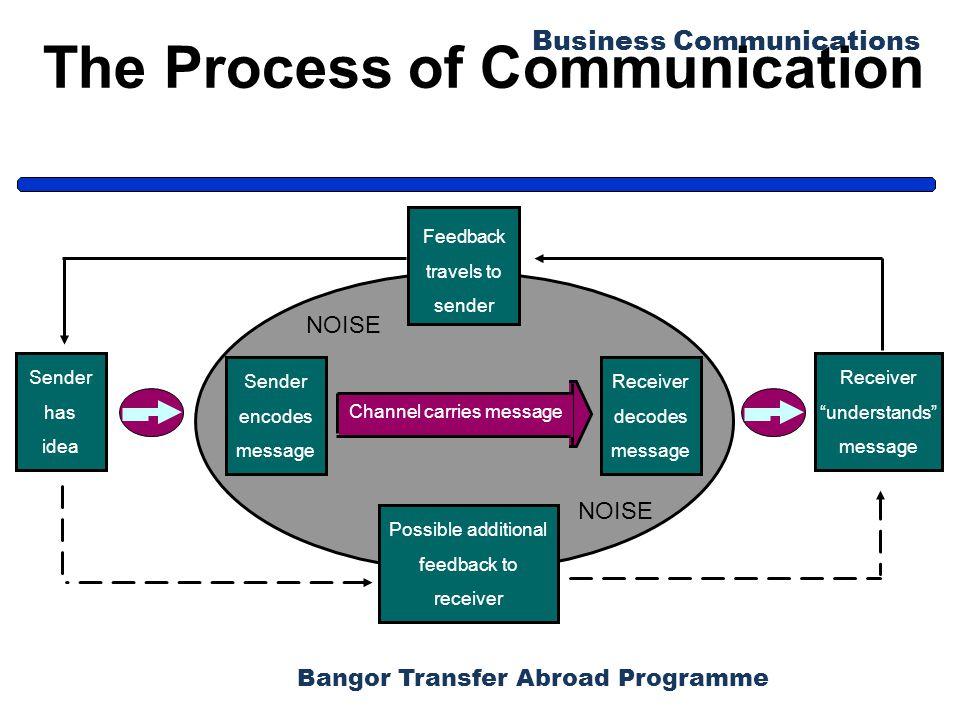 Bangor Transfer Abroad Programme Business Communications The Process of Communication