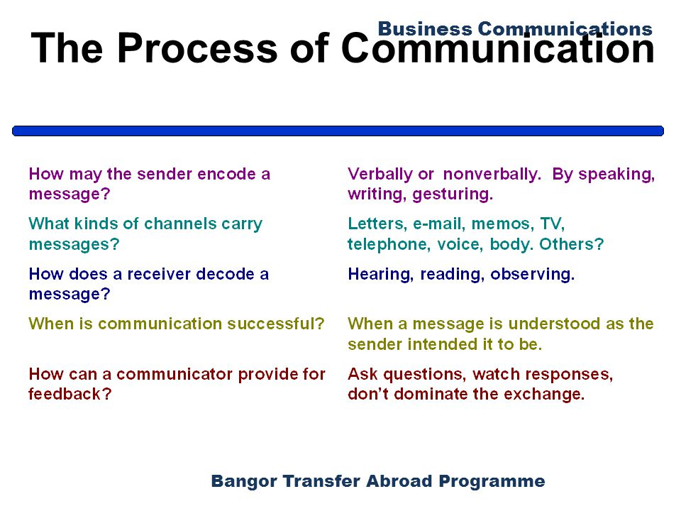Bangor Transfer Abroad Programme Business Communications Barriers to Effective Listening (1) Physical barriers - hearing disabilities, noisy surroundings Psychological barriers - tuning out ideas that counter our values Language problems - unfamiliar or charged words Nonverbal distractions - clothing, mannerisms, appearance