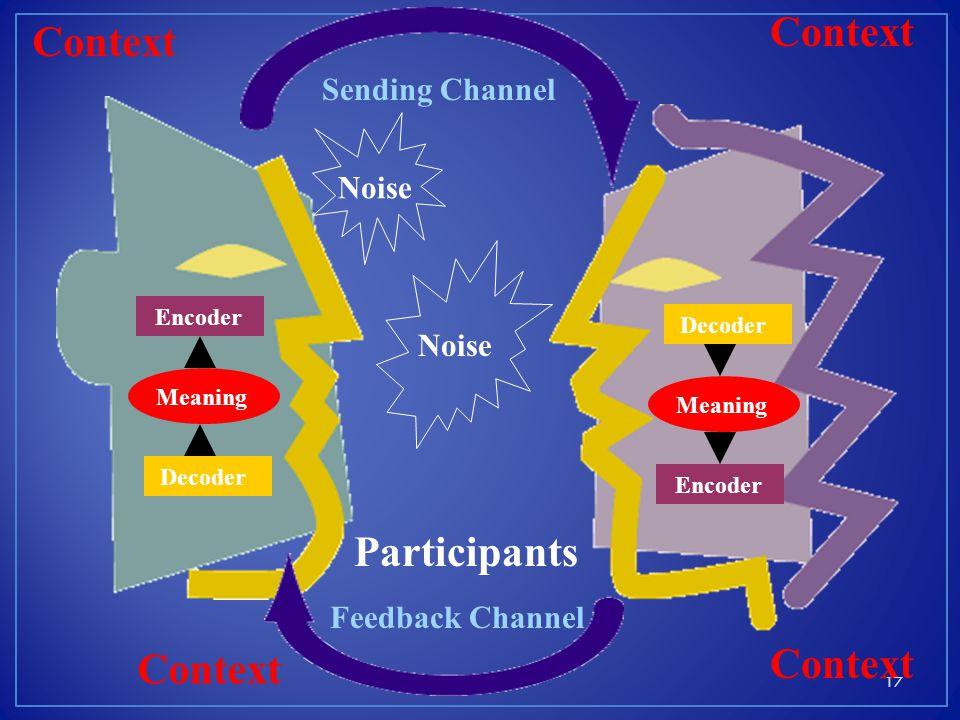 Encoder Participants Sending Channel Decoder Meaning Encoder Feedback Channel Decoder Meaning Noise Context 17