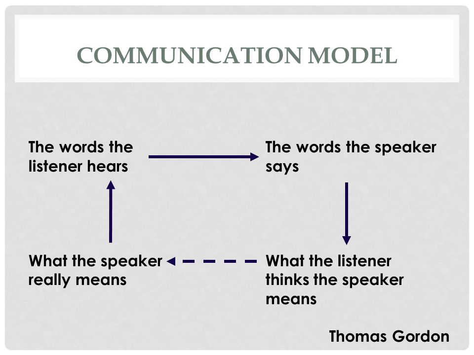 COMMUNICATION MODEL The words the The words the speaker listener hearssays What the speaker What the listener really means thinks the speaker means Thomas Gordon