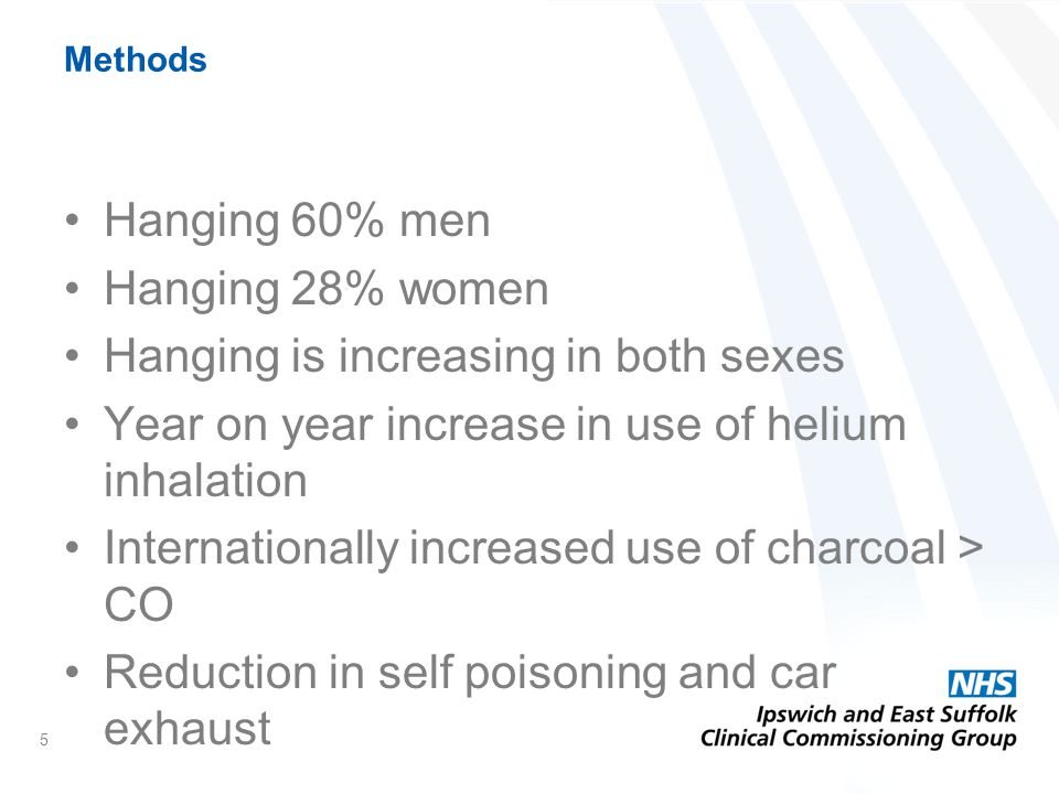 Methods Hanging 60% men Hanging 28% women Hanging is increasing in both sexes Year on year increase in use of helium inhalation Internationally increased use of charcoal > CO Reduction in self poisoning and car exhaust 5