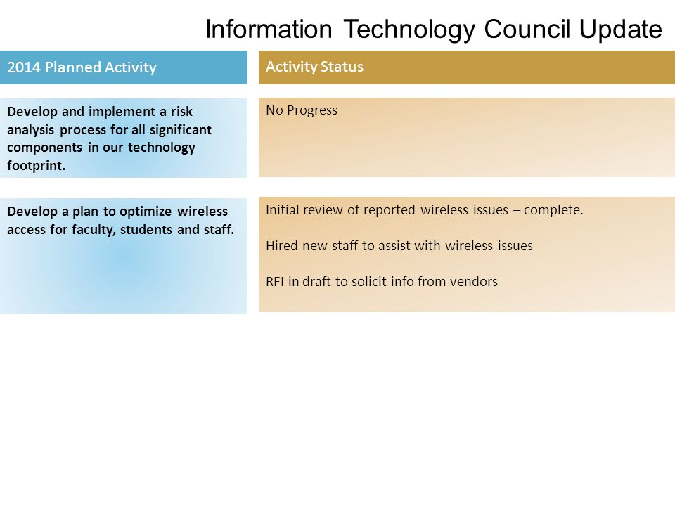 Information Technology Council Update 2014 Planned Activity Activity Status Develop and implement a risk analysis process for all significant componen