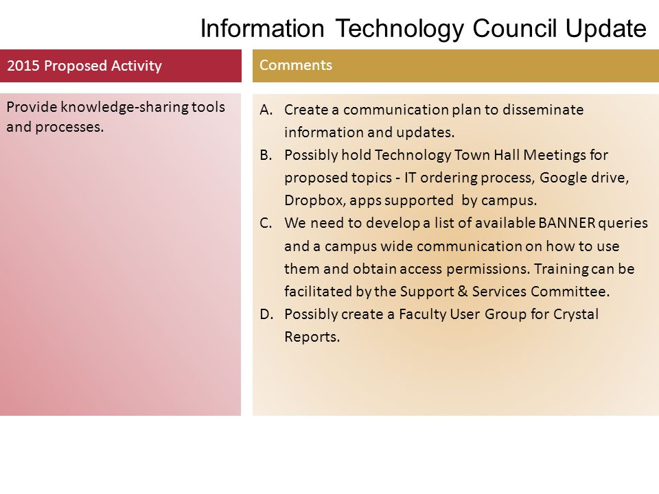 Information Technology Council Update 2015 Proposed Activity Comments Provide knowledge-sharing tools and processes. A.Create a communication plan to