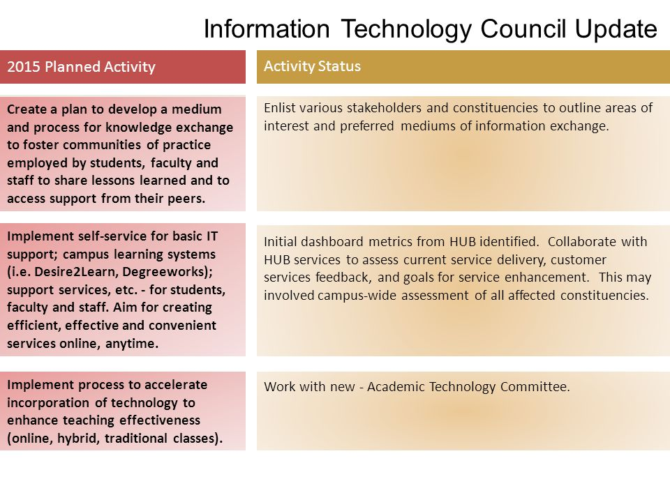 Information Technology Council Update 2015 Planned Activity Activity Status Create a plan to develop a medium and process for knowledge exchange to fo