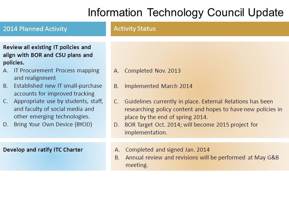 Information Technology Council Update 2014 Planned Activity Activity Status Review all existing IT policies and align with BOR and CSU plans and policies.