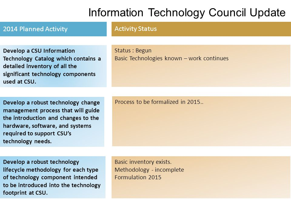 Information Technology Council Update 2015 Proposed Activity Comments Create a training and support infrastructure A.Provide training to support new Bring Your Own Device (BYOD) policy.