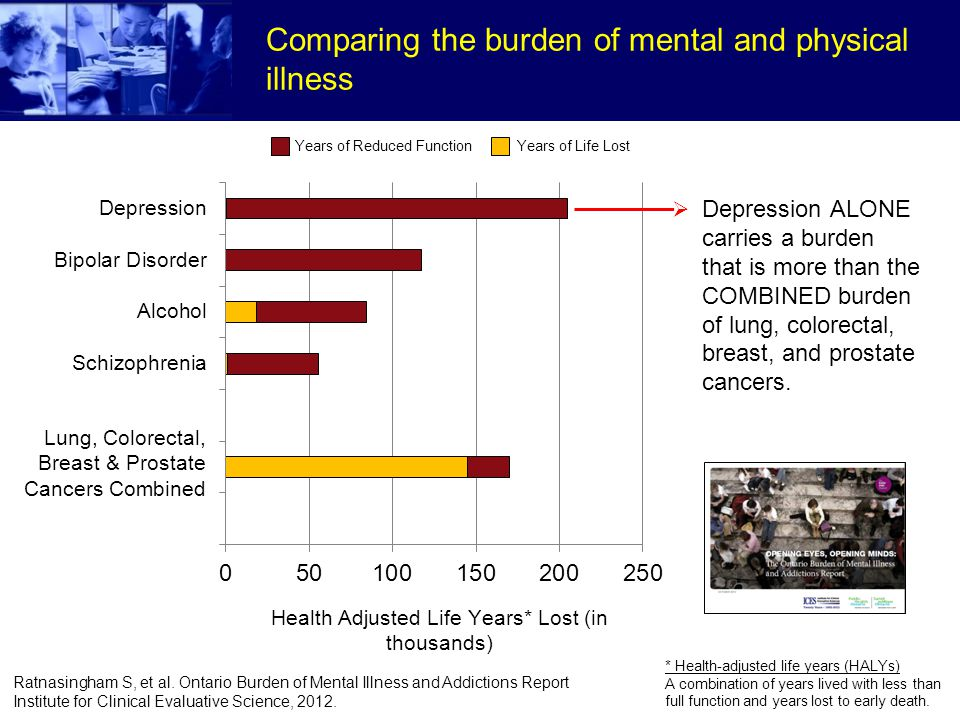 Comparing the burden of mental and physical illness * Health-adjusted life years (HALYs) A combination of years lived with less than full function and years lost to early death.