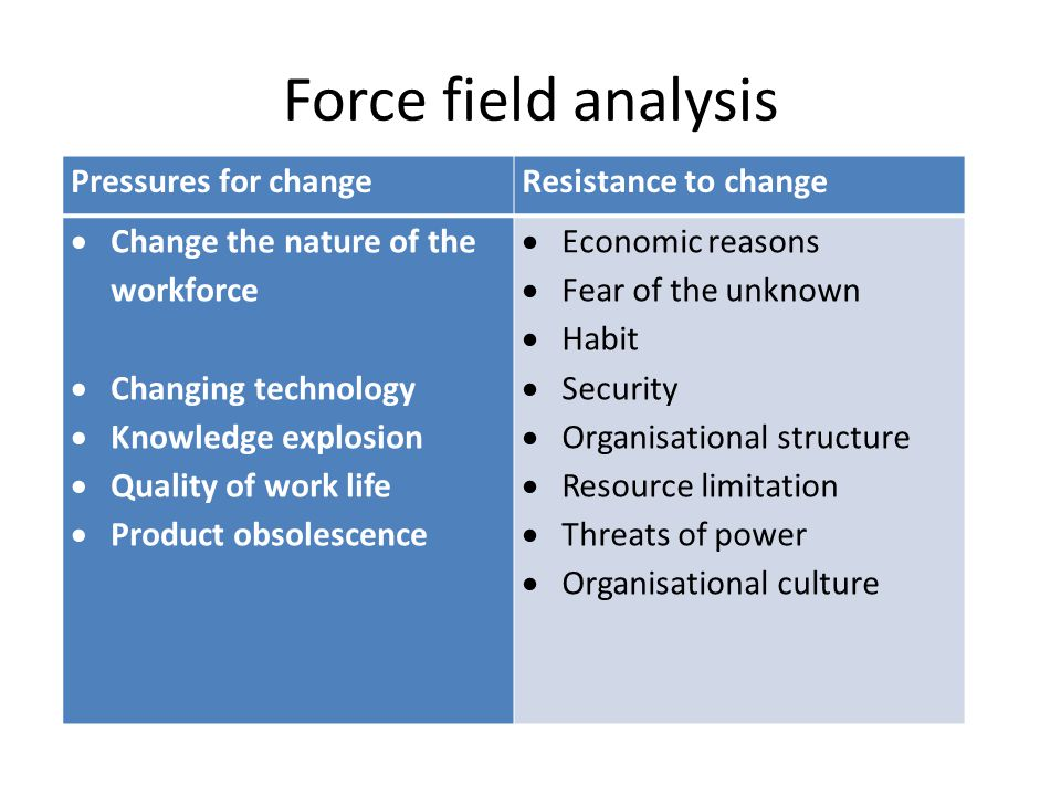 Force field analysis Pressures for changeResistance to change  Change the nature of the workforce  Changing technology  Knowledge explosion  Quality of work life  Product obsolescence  Economic reasons  Fear of the unknown  Habit  Security  Organisational structure  Resource limitation  Threats of power  Organisational culture