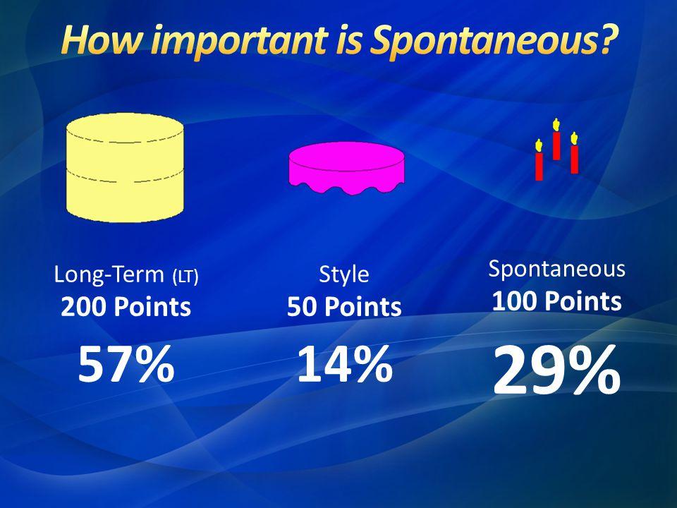 Long-Term (LT) 200 Points 57% Style 50 Points 14% Spontaneous 100 Points 29%