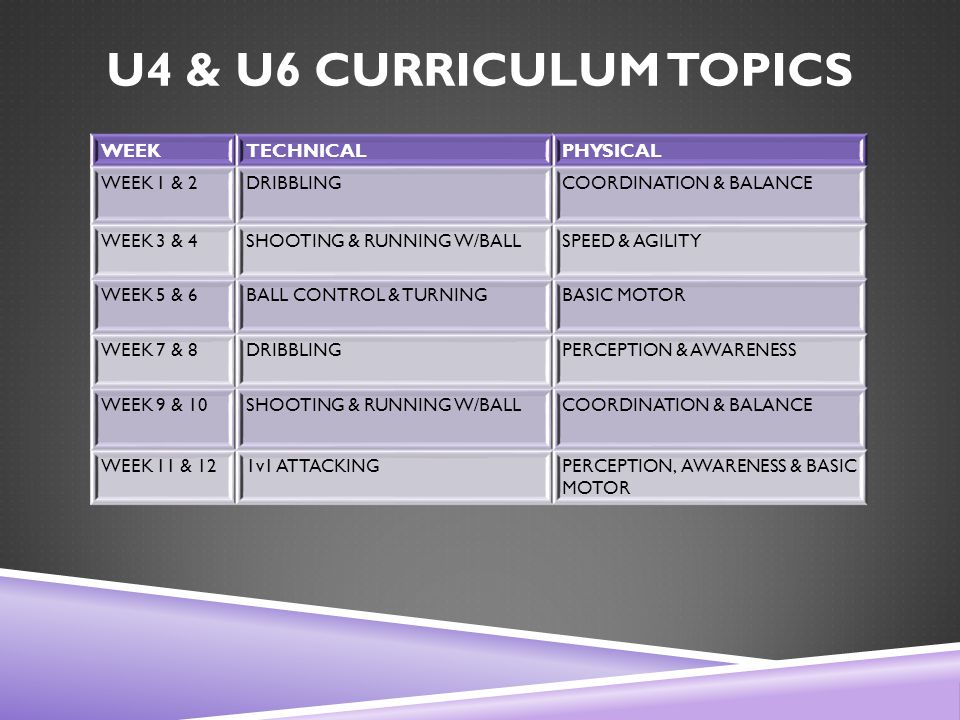 U4 & U6 CURRICULUM TOPICS WEEKTECHNICALPHYSICAL WEEK 1 & 2DRIBBLINGCOORDINATION & BALANCE WEEK 3 & 4SHOOTING & RUNNING W/BALLSPEED & AGILITY WEEK 5 & 6BALL CONTROL & TURNINGBASIC MOTOR WEEK 7 & 8DRIBBLINGPERCEPTION & AWARENESS WEEK 9 & 10SHOOTING & RUNNING W/BALLCOORDINATION & BALANCE WEEK 11 & 121v1 ATTACKINGPERCEPTION, AWARENESS & BASIC MOTOR