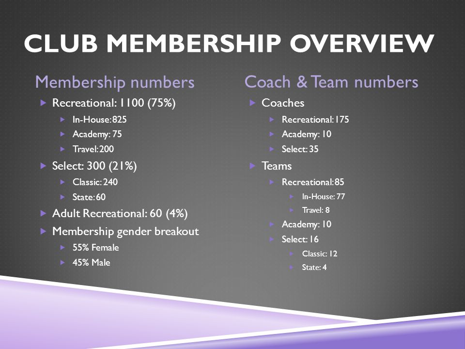CLUB MEMBERSHIP OVERVIEW Membership numbers Coach & Team numbers  Recreational: 1100 (75%)  In-House: 825  Academy: 75  Travel: 200  Select: 300 (21%)  Classic: 240  State: 60  Adult Recreational: 60 (4%)  Membership gender breakout  55% Female  45% Male  Coaches  Recreational: 175  Academy: 10  Select: 35  Teams  Recreational: 85  In-House: 77  Travel: 8  Academy: 10  Select: 16  Classic: 12  State: 4