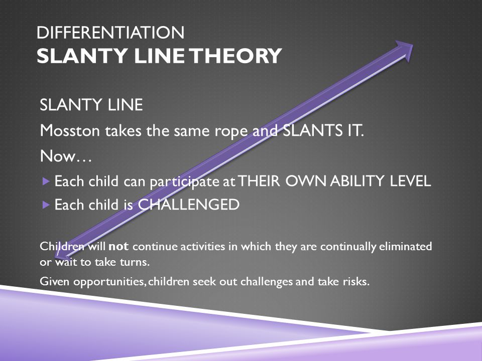DIFFERENTIATION SLANTY LINE THEORY SLANTY LINE Mosston takes the same rope and SLANTS IT.