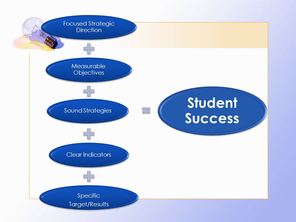 Focused Strategic Direction Measurable Objectives Sound StrategiesClear Indicators Specific Target/Results Student Success