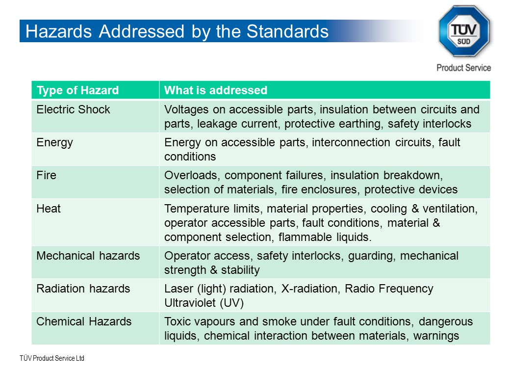 TÜV Product Service Ltd Hazards Addressed by the Standards Type of HazardWhat is addressed Electric ShockVoltages on accessible parts, insulation betw