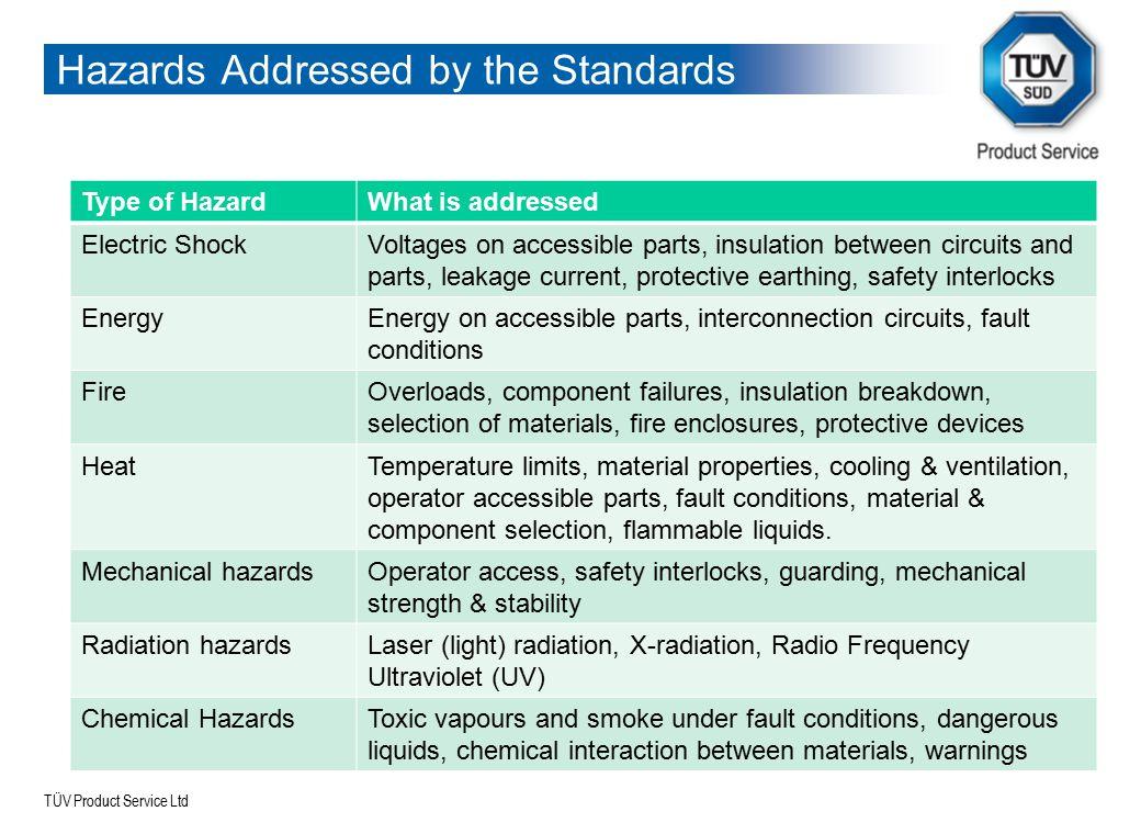 TÜV Product Service Ltd Types of Safety Testing There are 2 types of approach to safety testing 1.