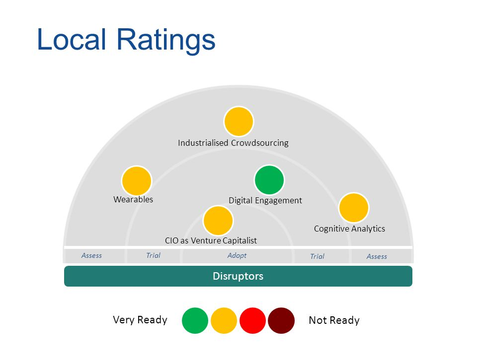 Local Ratings Disruptors Adopt Trial Assess TrialAssess Digital Engagement Wearables CIO as Venture Capitalist Cognitive Analytics Industrialised Crowdsourcing Very Ready Not Ready
