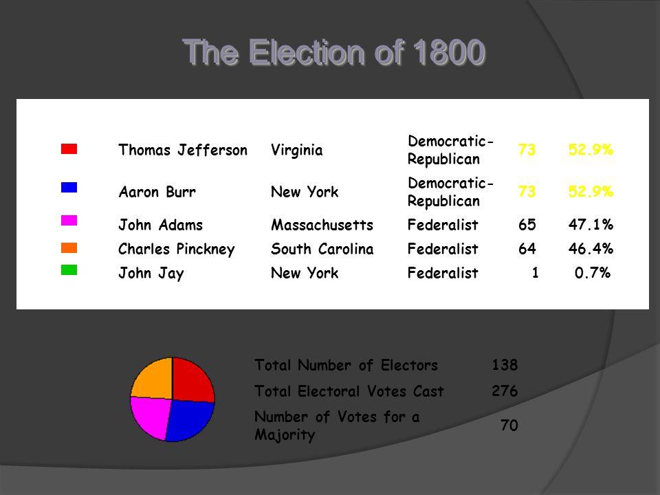 The Election of 1800 Thomas JeffersonVirginia Democratic- Republican 7352.9% Aaron BurrNew York Democratic- Republican 7352.9% John AdamsMassachusettsFederalist6547.1% Charles PinckneySouth CarolinaFederalist6446.4% John JayNew YorkFederalist 1 0.7% Total Number of Electors138 Total Electoral Votes Cast276 Number of Votes for a Majority 70
