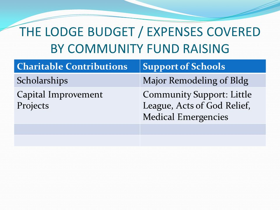 THE LODGE BUDGET / EXPENSES COVERED BY COMMUNITY FUND RAISING Charitable ContributionsSupport of Schools ScholarshipsMajor Remodeling of Bldg Capital Improvement Projects Community Support: Little League, Acts of God Relief, Medical Emergencies