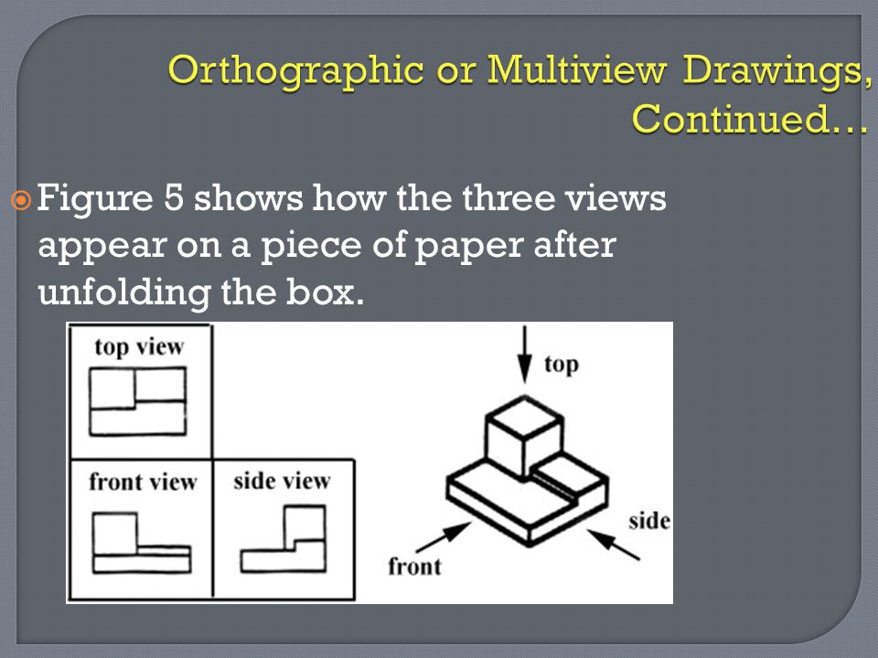 Orthographic or Multiview Drawings, Continued…  Figure 5 shows how the three views appear on a piece of paper after unfolding the box.