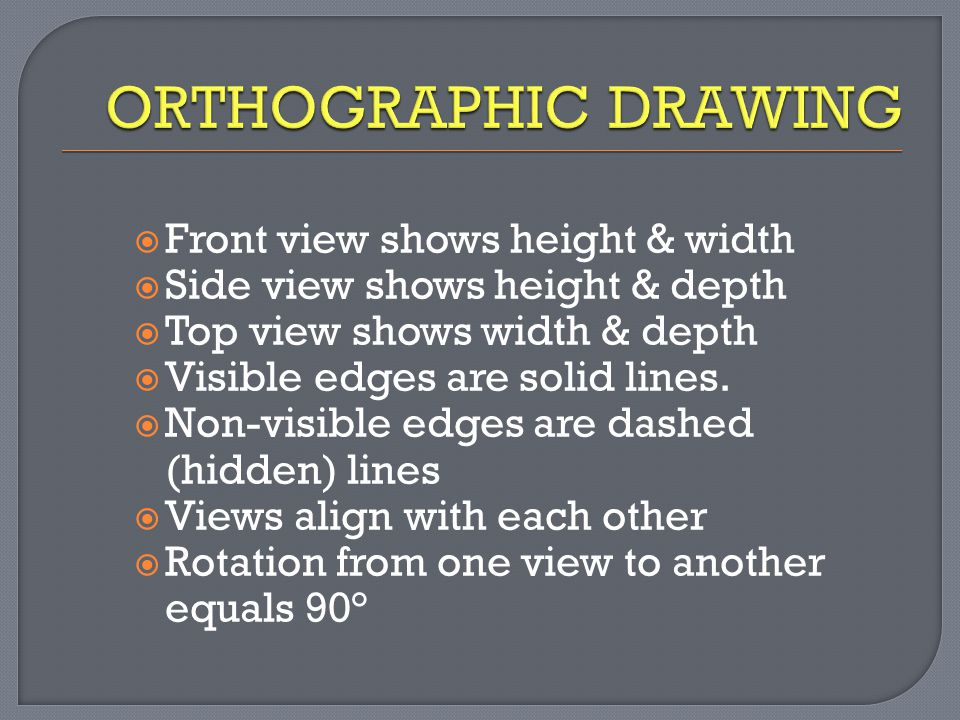  Front view shows height & width  Side view shows height & depth  Top view shows width & depth  Visible edges are solid lines.  Non-visible edges