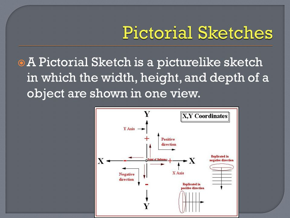  A Pictorial Sketch is a picturelike sketch in which the width, height, and depth of a object are shown in one view.